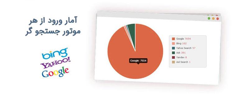افزونه Visitors Statistics