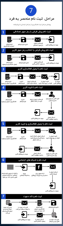 افزونه ورود و عضویت وردپرس UPME فارسی